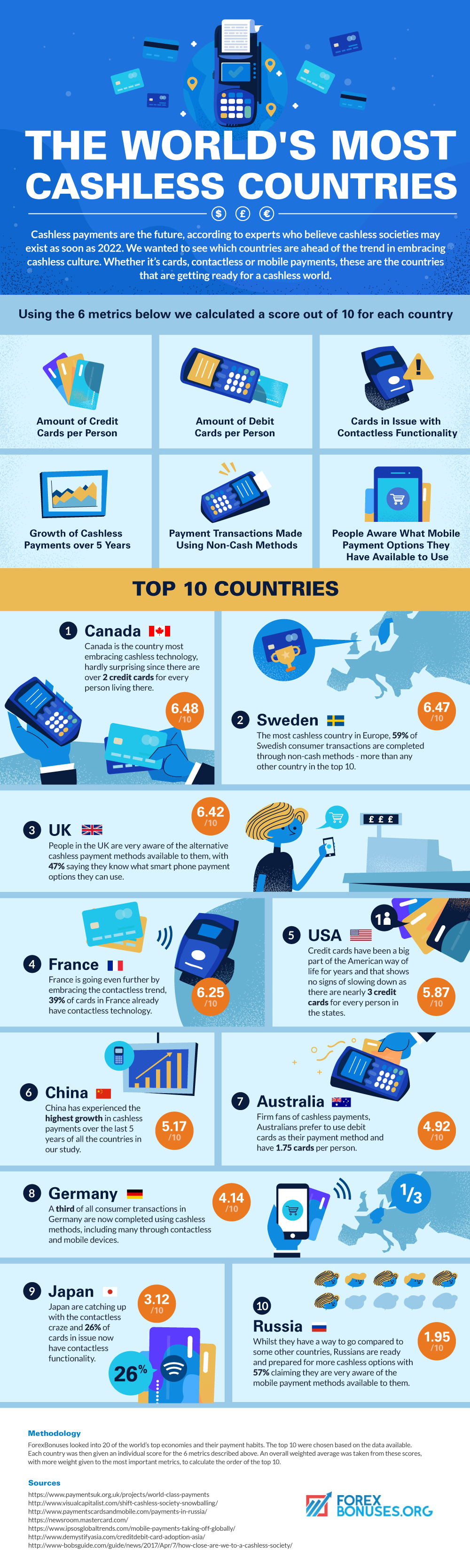 What are the worlds most cashless countries?